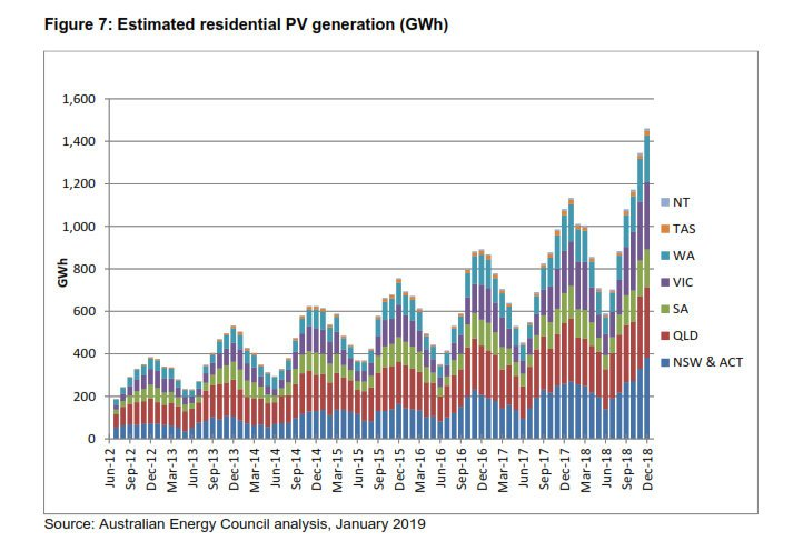 Estimated Rooftop PV Generation